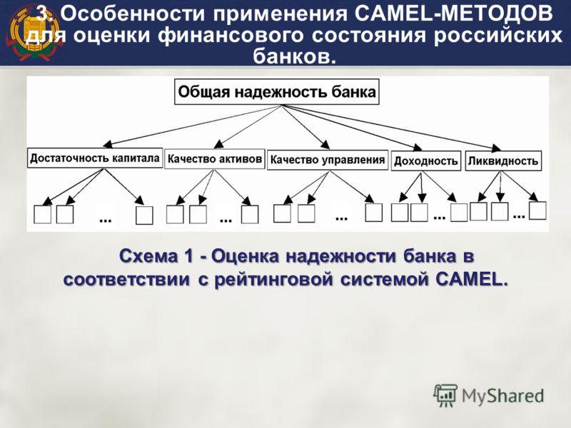 Схема 1 - Оценка надежности банка в соответствии с рейтинговой системой CAMEL. 3. Особенности применения САМЕL-МЕТОДОВ для оценки финансового состояния российских банков.