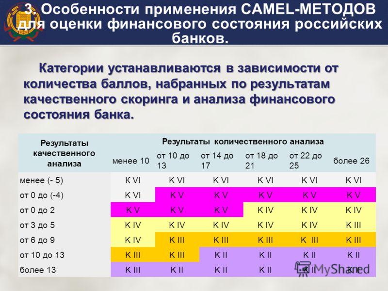 Категории устанавливаются в зависимости от количества баллов, набранных по результатам качественного скоринга и анализа финансового состояния банка. 3. Особенности применения САМЕL-МЕТОДОВ для оценки финансового состояния российских банков. Результат