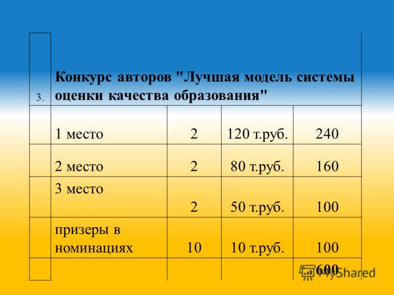3. Конкурс авторов Лучшая модель системы оценки качества образования 1 место2120 т.руб.240 2 место280 т.руб.160 3 место 250 т.руб.100 призеры в номинациях1010 т.руб.100 600