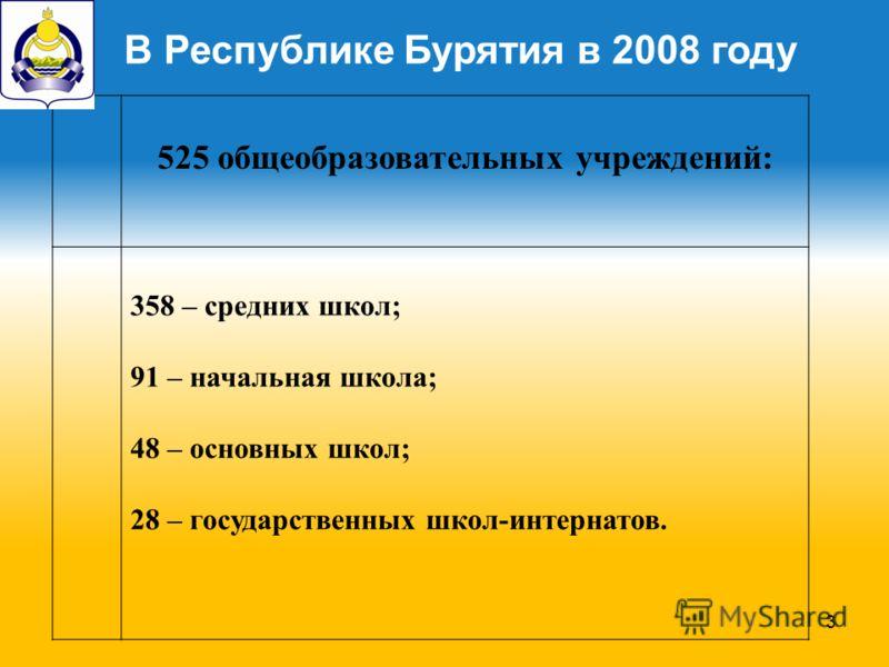 3 525 общеобразовательных учреждений: 358 – средних школ; 91 – начальная школа; 48 – основных школ; 28 – государственных школ-интернатов. В Республике Бурятия в 2008 году