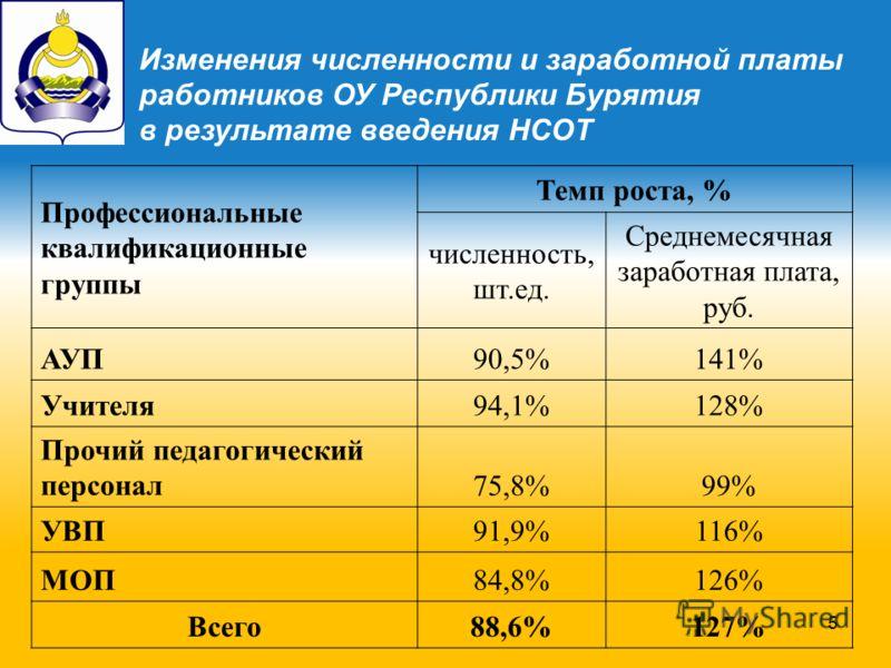 5 Изменения численности и заработной платы работников ОУ Республики Бурятия в результате введения НСОТ Профессиональные квалификационные группы Темп роста, % численность, шт.ед. Среднемесячная заработная плата, руб. АУП90,5%141% Учителя94,1%128% Проч
