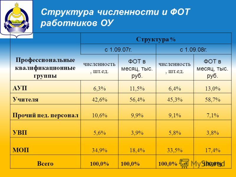 9 Структура численности и ФОТ работников ОУ Профессиональные квалификационные группы Структура % с 1.09.07г.с 1.09.08г. численность, шт.ед. ФОТ в месяц, тыс. руб. численность, шт.ед. ФОТ в месяц, тыс. руб. АУП 6,3%11,5%6,4%13,0% Учителя 42,6%56,4%45,