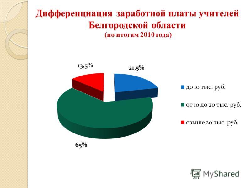 Дифференциация заработной платы учителей Белгородской области (по итогам 2010 года)