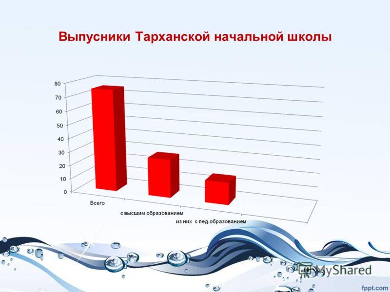 Выпусники Тарханской начальной школы