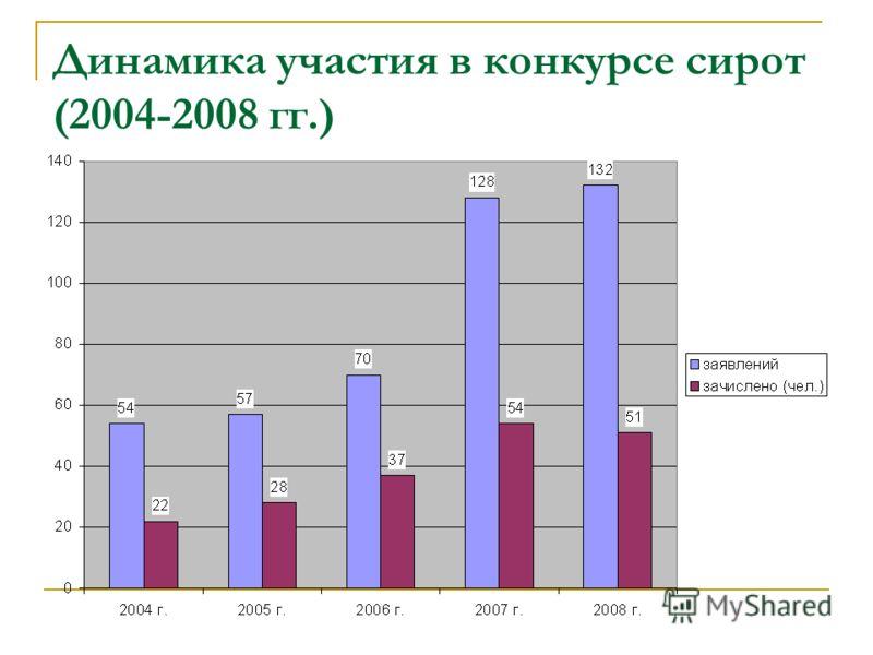 Динамика участия в конкурсе сирот (2004-2008 гг.)