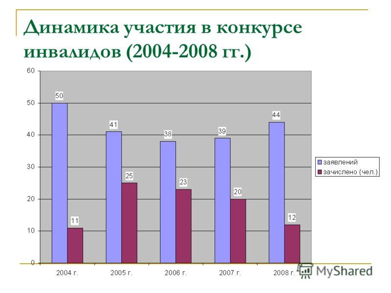 Динамика участия в конкурсе инвалидов (2004-2008 гг.)