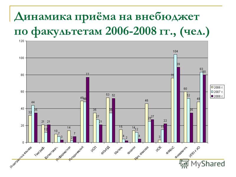 Динамика приёма на внебюджет по факультетам 2006-2008 гг., (чел.)