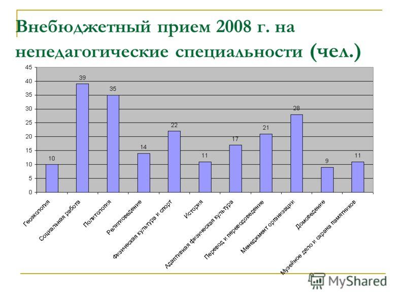 Внебюджетный прием 2008 г. на непедагогические специальности (чел.)
