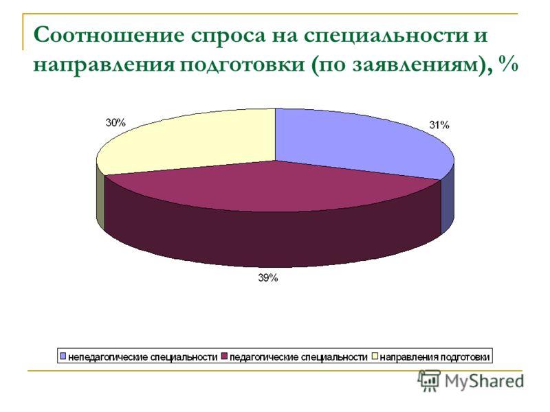 Соотношение спроса на специальности и направления подготовки (по заявлениям), %