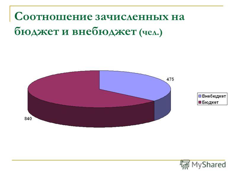 Соотношение зачисленных на бюджет и внебюджет (чел.)