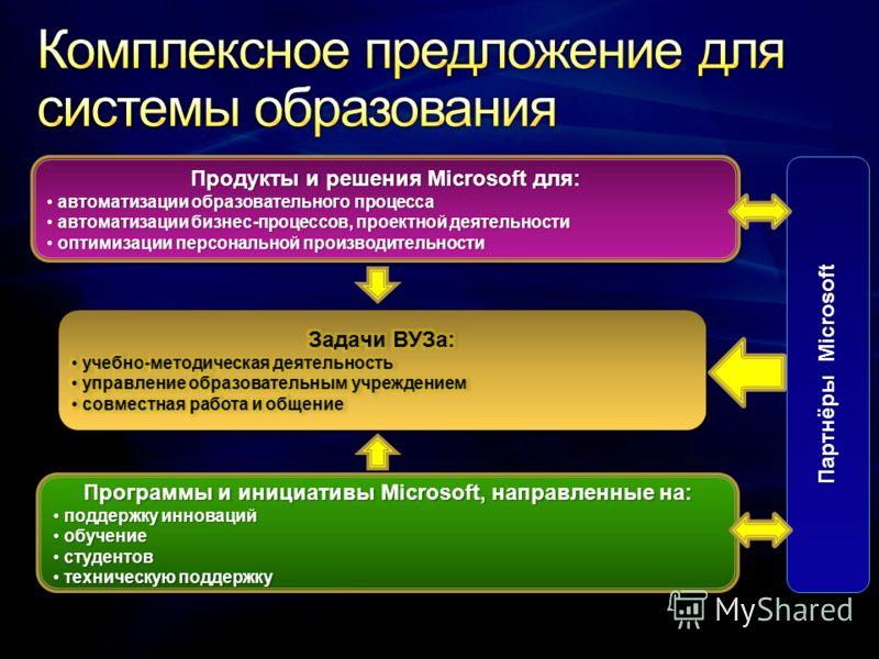 Продукты и решения Microsoft для:Продукты и решения Microsoft для: автоматизации образовательного процесса автоматизации образовательного процесса автоматизации бизнес-процессов, проектной деятельности автоматизации бизнес-процессов, проектной деятел