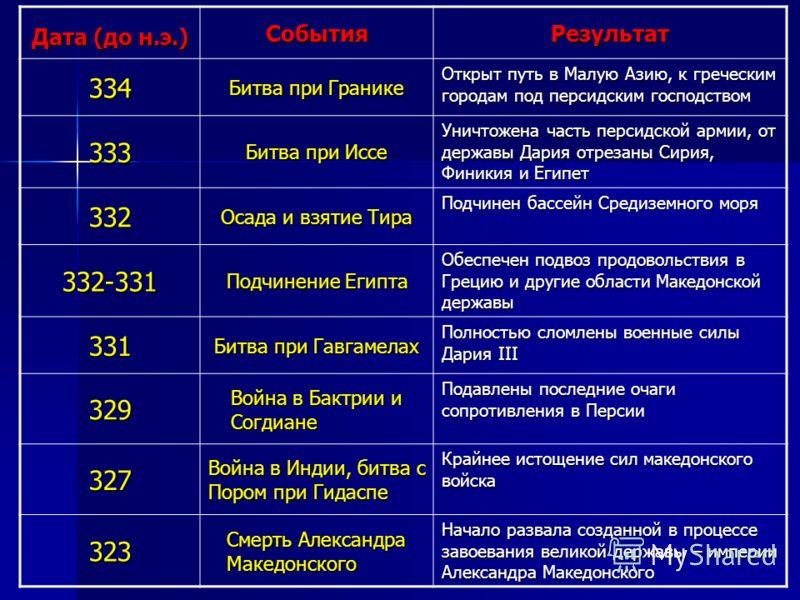 Дата (до н.э.) СобытияРезультат 334 Битва при Гранике Открыт путь в Малую Азию, к греческим городам под персидским господством 333 Битва при Иссе Уничтожена часть персидской армии, от державы Дария отрезаны Сирия, Финикия и Египет 332 Осада и взятие
