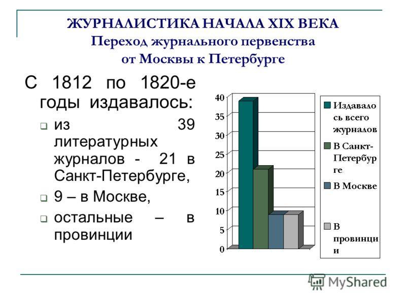 ЖУРНАЛИСТИКА НАЧАЛА XIX ВЕКА Переход журнального первенства от Москвы к Петербурге С 1812 по 1820-е годы издавалось: из 39 литературных журналов - 21 в Санкт-Петербурге, 9 – в Москве, остальные – в провинции