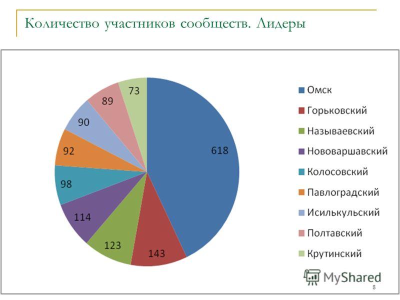 Количество участников сообществ. Лидеры 8