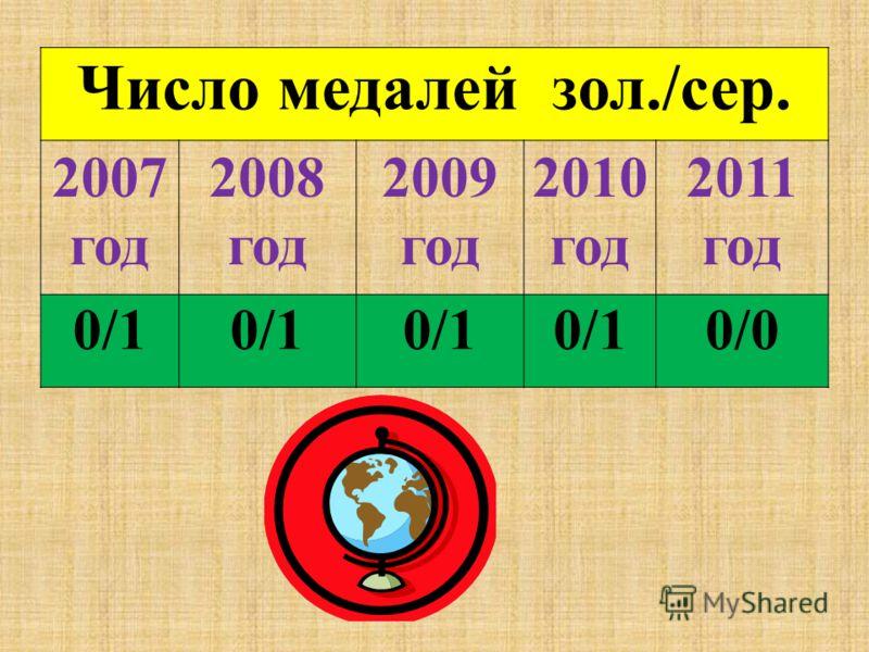 Число медалей зол./сер. 2007 год 2008 год 2009 год 2010 год 2011 год 0/1 0/0