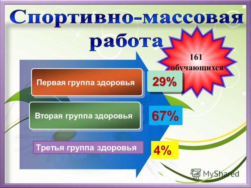 161 обучающихся Первая группа здоровья Вторая группа здоровья 29% 67% Третья группа здоровья 4%