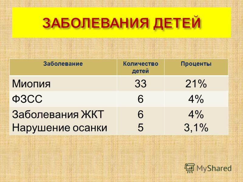 ЗаболеваниеКоличество детей Проценты Миопия3321% ФЗСС64% Заболевания ЖКТ Нарушение осанки 6565 4% 3,1%