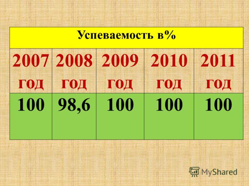 Успеваемость в% 2007 год 2008 год 2009 год 2010 год 2011 год 10098,6100