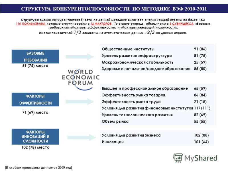 СТРУКТУРА КОНКУРЕНТОСПОСОБНОСТИ ПО МЕТОДИКЕ ВЭФ 2010-2011 БАЗОВЫЕ ТРЕБОВАНИЯ Условия для развития бизнеса 102 (88) Инновации 101 (64) ФАКТОРЫ ИННОВАЦИЙ И СЛОЖНОСТИ Структура оценки конкурентоспособности по данной методике включает анализ каждой стран