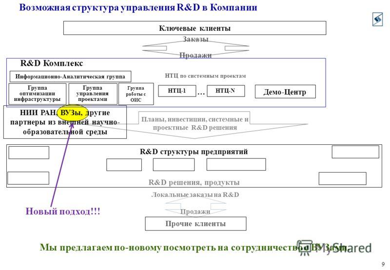 9 Возможная структура управления R&D в Компании Мы предлагаем по-новому посмотреть на сотрудничество с ВУЗами. R&D структуры предприятий Прочие клиенты R&D решения, продукты Продажи R&D Комплекс Локальные заказы на R&D НИИ РАН, ВУЗы, другие партнеры