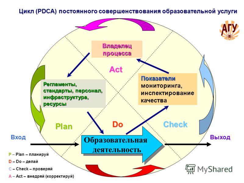 Plan Act CheckDo ВходВыход Показатели Показатели мониторинга, инспектирование качества Регламенты, стандарты, персонал, инфраструктура, ресурсы Владелец процесса Цикл (PDCA) постоянного совершенствования образовательной услуги Образовательная деятель