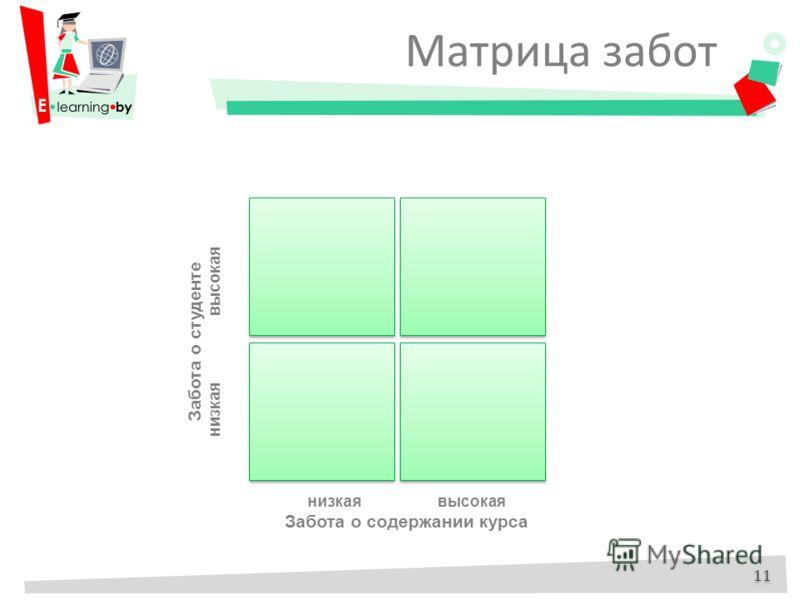 низкая высокая Забота о содержании курса Забота о студенте низкая высокая Матрица забот 11