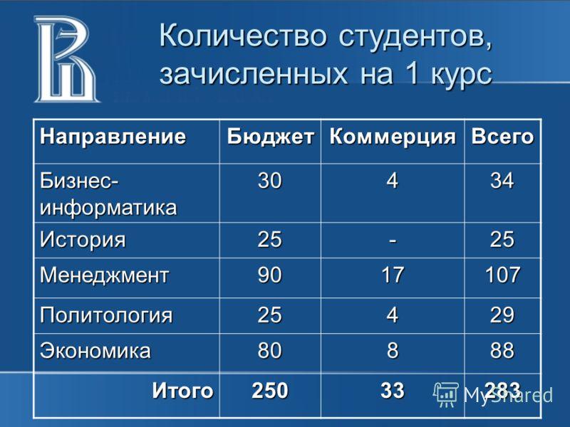 Количество студентов, зачисленных на 1 курс НаправлениеБюджетКоммерцияВсего Бизнес- информатика 30434 История25-25 Менеджмент9017107 Политология25429 Экономика80888 Итого25033283