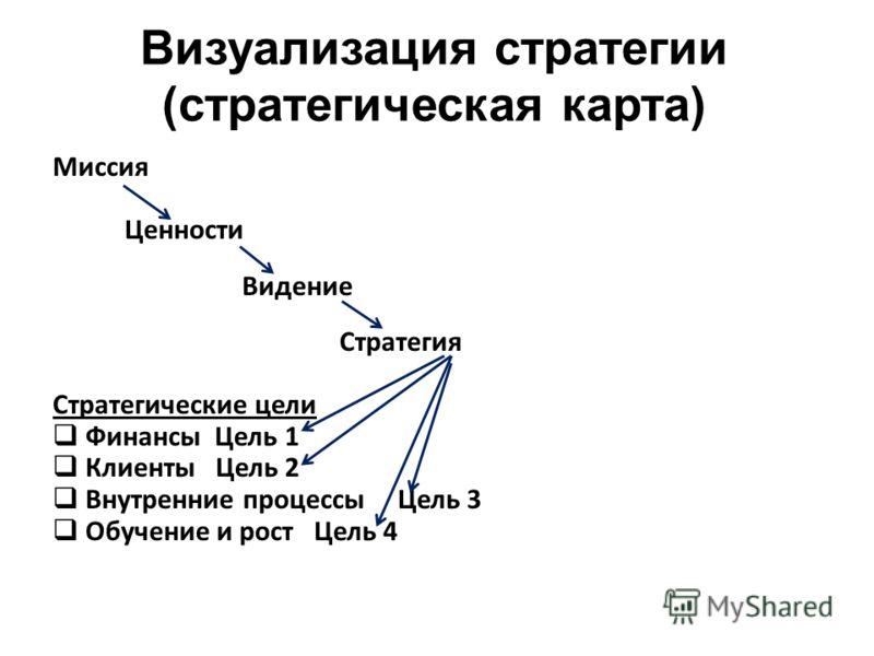 Визуализация стратегии (стратегическая карта) Миссия Ценности Видение Стратегия Стратегические цели Финансы Цель 1 Клиенты Цель 2 Внутренние процессы Цель 3 Обучение и рост Цель 4