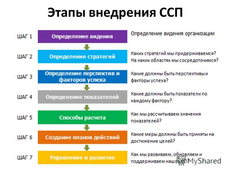 Этапы внедрения ССП