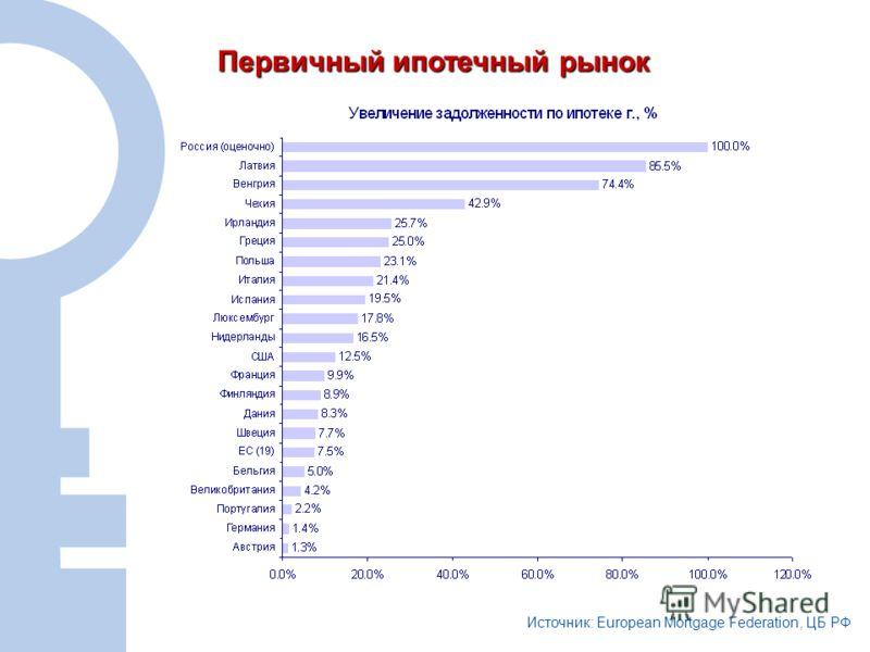17 Первичный ипотечный рынок Источник: European Mortgage Federation, ЦБ РФ