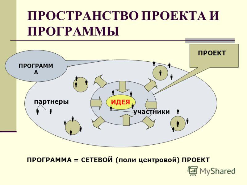 ПРОСТРАНСТВО ПРОЕКТА И ПРОГРАММЫ партнеры ПРОГРАММА = СЕТЕВОЙ (поли центровой) ПРОЕКТ ПРОГРАММ А ИДЕЯ участники ПРОЕКТ