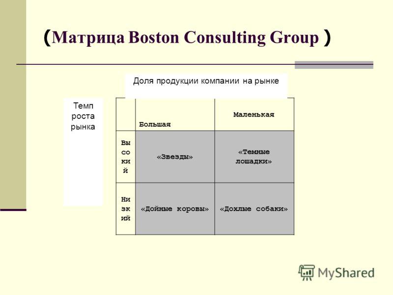 ( Матрица Boston Consulting Group ) Темп роста рынка Большая Маленькая Вы со ки й «Звезды» «Темные лошадки» Ни зк ий «Дойные коровы»«Дохлые собаки» Доля продукции компании на рынке