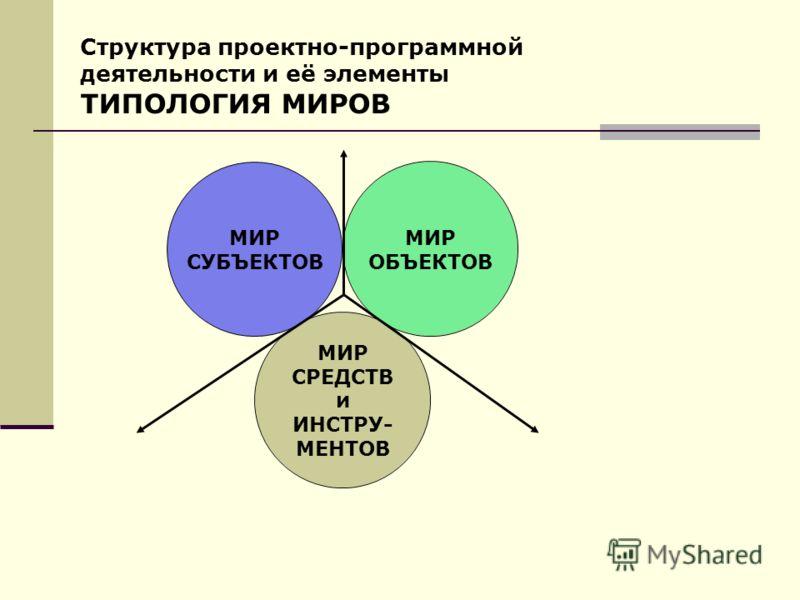 МИР ОБЪЕКТОВ МИР СРЕДСТВ и ИНСТРУ- МЕНТОВ МИР СУБЪЕКТОВ Структура проектно-программной деятельности и её элементы ТИПОЛОГИЯ МИРОВ