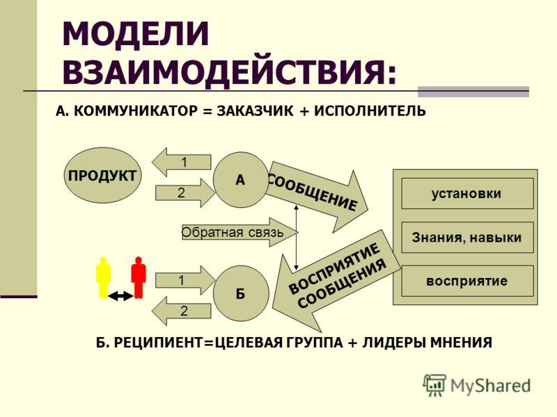 МОДЕЛИ ВЗАИМОДЕЙСТВИЯ: ПРОДУКТ 2 1 А. КОММУНИКАТОР = ЗАКАЗЧИК + ИСПОЛНИТЕЛЬ СООБЩЕНИЕ установки Знания, навыки восприятие Б. РЕЦИПИЕНТ=ЦЕЛЕВАЯ ГРУППА + ЛИДЕРЫ МНЕНИЯ 1 2 Б ВОСПРИЯТИЕ СООБЩЕНИЯ А Обратная связь