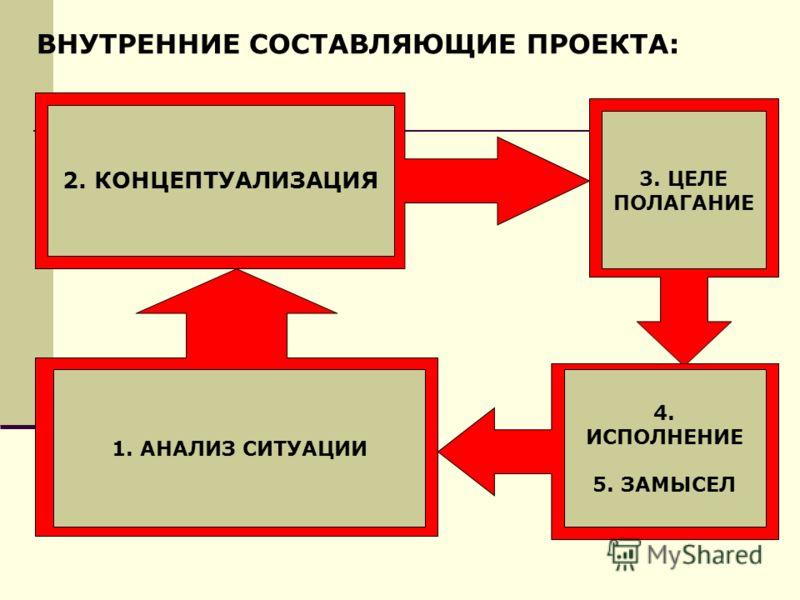 2. КОНЦЕПТУАЛИЗАЦИЯ 3. ЦЕЛЕ ПОЛАГАНИЕ 4. ИСПОЛНЕНИЕ 5. ЗАМЫСЕЛ 1. АНАЛИЗ СИТУАЦИИ ВНУТРЕННИЕ СОСТАВЛЯЮЩИЕ ПРОЕКТА:
