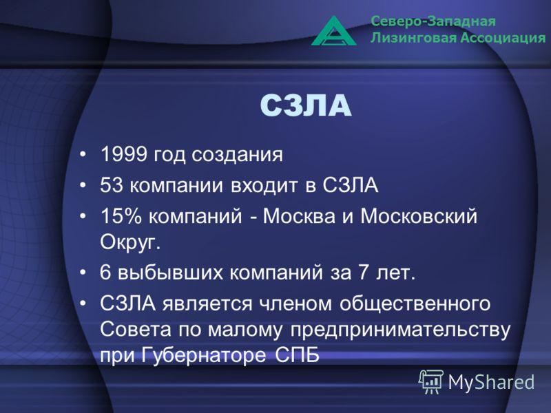 СЗЛА 1999 год создания 53 компании входит в СЗЛА 15% компаний - Москва и Московский Округ. 6 выбывших компаний за 7 лет. СЗЛА является членом общественного Совета по малому предпринимательству при Губернаторе СПБ Северо-Западная Лизинговая Ассоциация