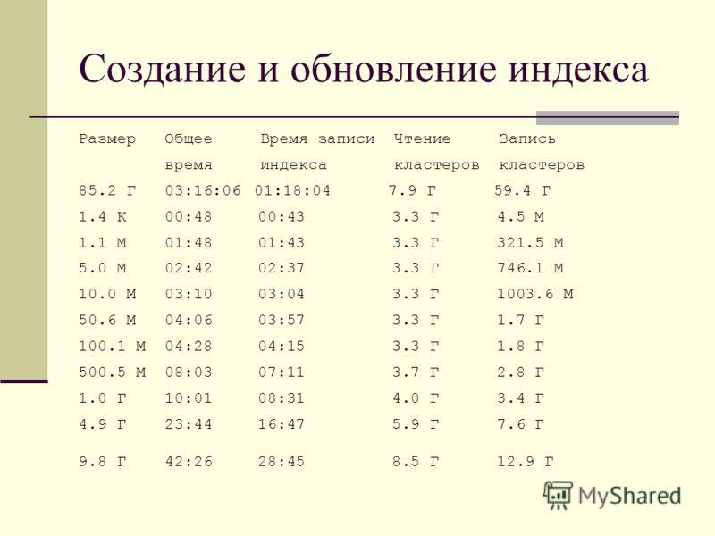 Создание и обновление индекса Размер Общее Время записи Чтение Запись время индекса кластеров кластеров 85.2 Г 03:16:0601:18:04 7.9 Г 59.4 Г 1.4 К 00:48 00:43 3.3 Г 4.5 М 1.1 М 01:48 01:43 3.3 Г 321.5 М 5.0 М 02:42 02:37 3.3 Г 746.1 М 10.0 М 03:10 03
