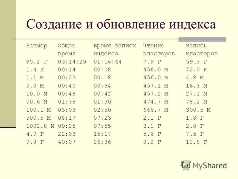 Создание и обновление индекса Размер Общее Время записи Чтение Запись время индекса кластеров кластеров 85.2 Г 03:14:29 01:16:44 7.9 Г 59.3 Г 1.4 К 00:14 00:08 456.0 М 72.0 К 1.1 М 00:23 00:18 456.0 М 4.8 М 5.0 М 00:40 00:34 457.1 М 16.3 М 10.0 М 00: