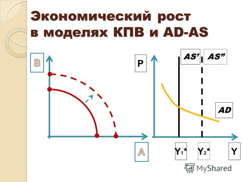 Экономический рост в моделях КПВ и AD-AS AD AS Y1*Y1*Y2*Y2*Y Р
