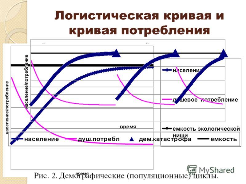 Логистическая кривая и кривая потребления Логистическая кривая - семейство кривых, описывающих рост населения. Имеет вытянутую S-образную форму, отражающую наличие как нижней, так и верхней асимптот. Выведенная из фактических данных о прошлой и насто