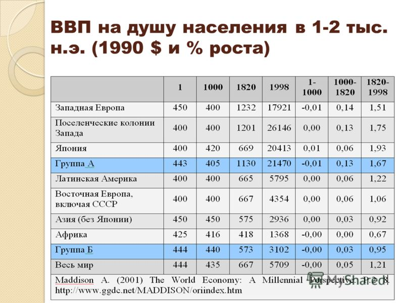 ВВП на душу населения в 1-2 тыс. н.э. (1990 $ и % роста)
