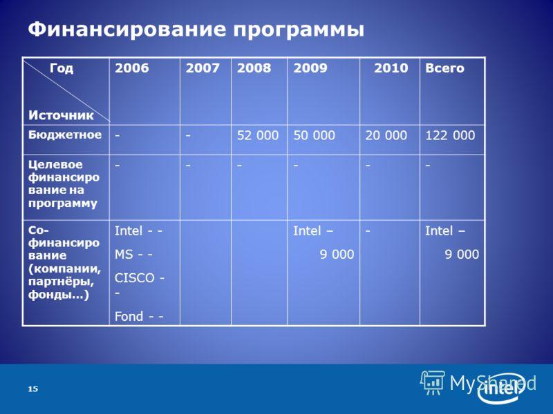 15 Финансирование программы Год Источник 2006200720082009 2010Всего Бюджетное --52 00050 00020 000122 000 Целевое финансиро вание на программу ------ Со- финансиро вание (компании, партнёры, фонды…) Intel - - MS - - CISCO - - Fond - - Intel – 9 000 -