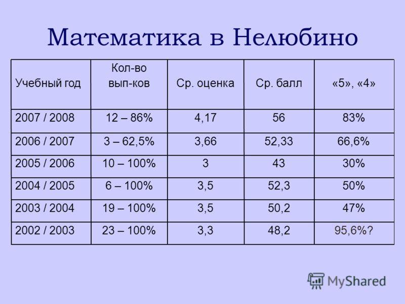 Математика в Нелюбино 83%564,1712 – 86%2007 / 2008 2002 / 2003 2003 / 2004 2004 / 2005 2005 / 2006 2006 / 2007 Учебный год 95,6%?48,23,323 – 100% 47%50,23,519 – 100% 50%52,33,56 – 100% 30%43310 – 100% 66,6%52,333,663 – 62,5% «5», «4»Ср. баллСр. оценк