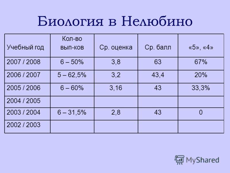 Биология в Нелюбино 67%633,86 – 50%2007 / 2008 2002 / 2003 2003 / 2004 2004 / 2005 2005 / 2006 2006 / 2007 Учебный год 0432,86 – 31,5% 33,3%433,166 – 60% 20%43,43,25 – 62,5% «5», «4»Ср. баллСр. оценка Кол-во вып-ков