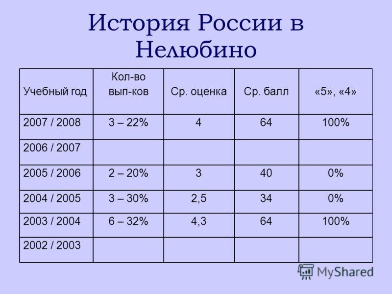 История России в Нелюбино 100%6443 – 22%2007 / 2008 2002 / 2003 2003 / 2004 2004 / 2005 2005 / 2006 2006 / 2007 Учебный год 100%644,36 – 32% 0%342,53 – 30% 0%4032 – 20% «5», «4»Ср. баллСр. оценка Кол-во вып-ков