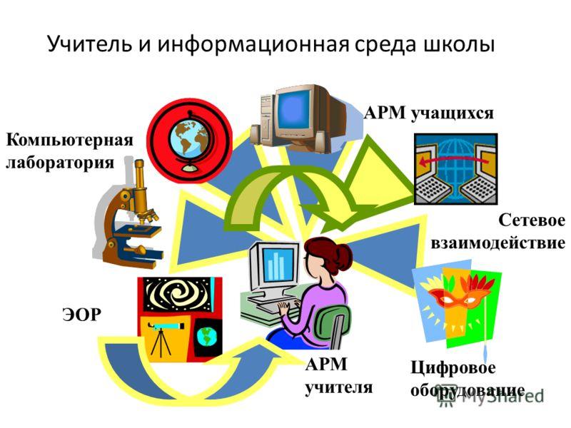 Учитель и информационная среда школы АРМ учителя Компьютерная лаборатория АРМ учащихся Цифровое оборудование ЭОР Сетевое взаимодействие