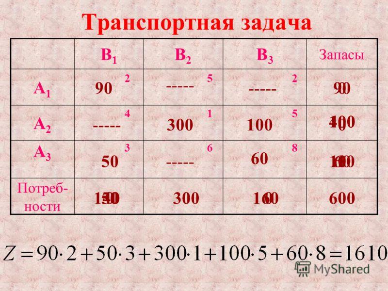 Транспортная задача В1В1 В2В2 В3В3 Запасы А1А1 252 А2А2 415 А3А3 368 Потреб- ности 300 140300160600 90 400 110 100 0 900 50 60 0 100 60 0 0 0 -----