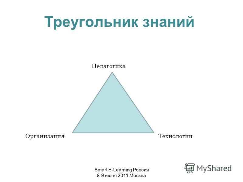 Треугольник знаний Педагогика ОрганизацияТехнологии Smart E-Learning Россия 8-9 июня 2011 Москва