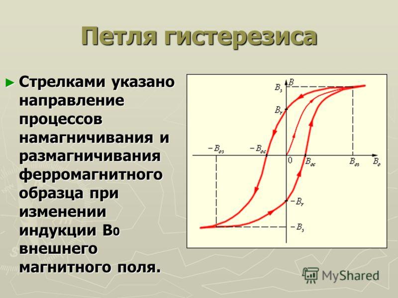 Петля гистерезиса Стрелками указано направление процессов намагничивания и размагничивания ферромагнитного образца при изменении индукции B 0 внешнего магнитного поля. Стрелками указано направление процессов намагничивания и размагничивания ферромагн