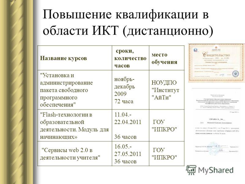 Повышение квалификации в области ИКТ (дистанционно) Название курсов сроки, количество часов место обучения